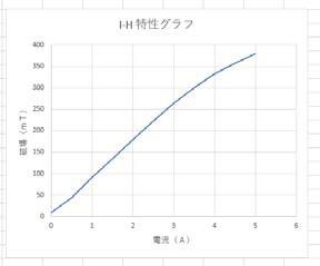 4極電磁石(3)