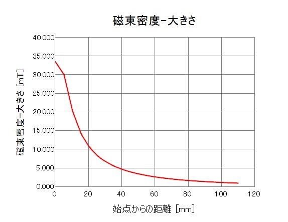 大型電磁石 磁極延長タイプ(2)
