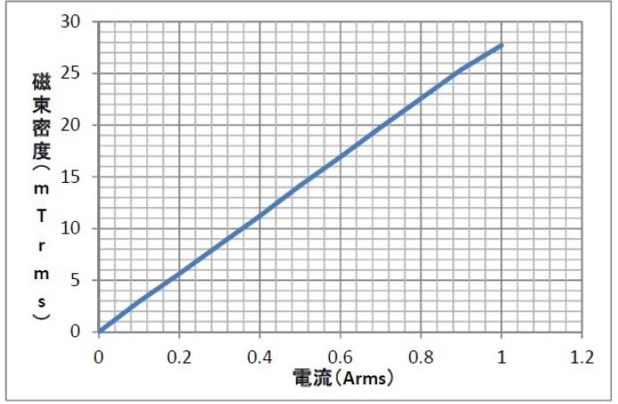 即納品 交流電磁石(2)