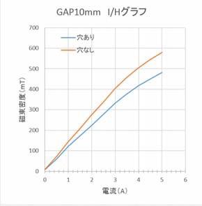 光学用可変電磁石(対物レンズ収納型)(3)