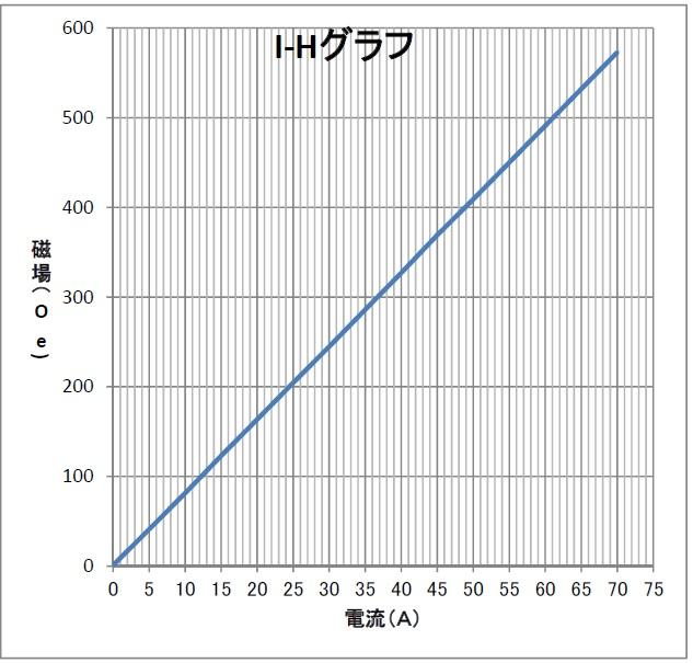 水冷ヘルムホルツコイル(2)