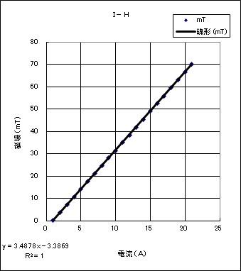 連結型ソレノイドコイル(2)