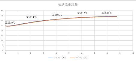 ステアリング電磁石(3)