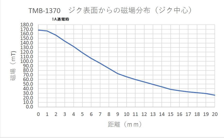 磁力発生用棒磁石 高磁力タイプ(3)