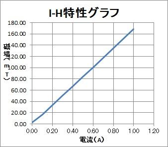 磁力発生用棒磁石 高磁力タイプ(2)