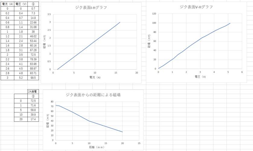 棒電磁石(先端角型)(2)