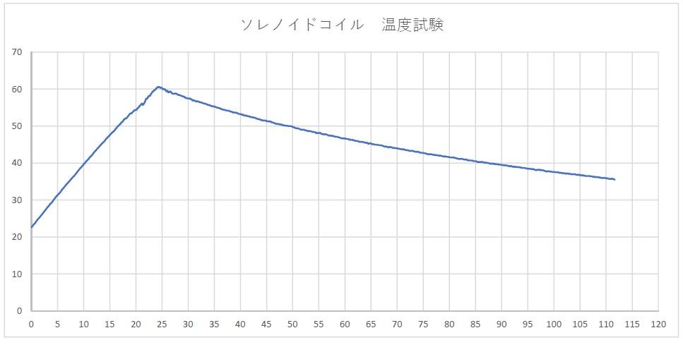 ソレノイドコイル(電磁石オプション)(3)