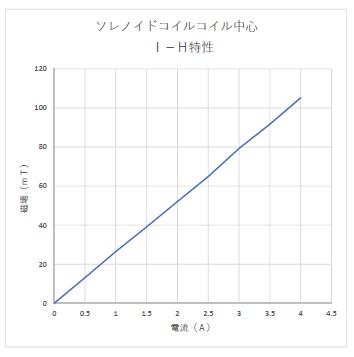 ソレノイドコイル(電磁石オプション)(2)