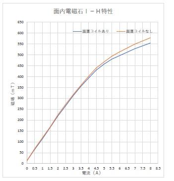 3極電磁石(面内・面直)(2)