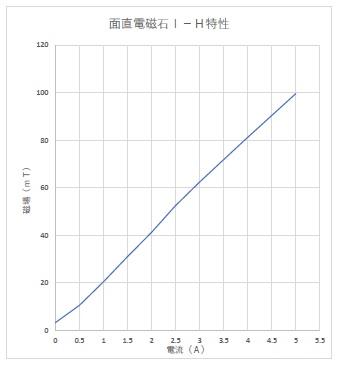 3極電磁石(面内・面直)(3)