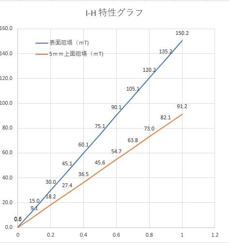 棒電磁石 高磁場・底板付(2)